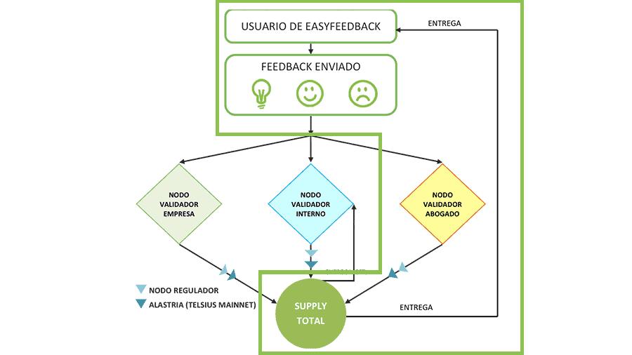 Como-funciona-el-Nodo-validador-abogado