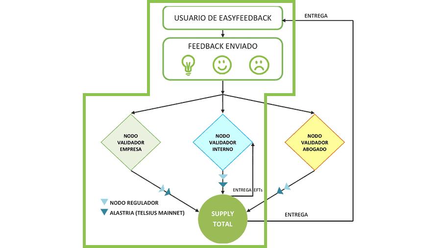 Easy-Feedback-Token-EFT-como-funcionan-el-Nodo-validador-interno-el-Nodo-validador-empresa