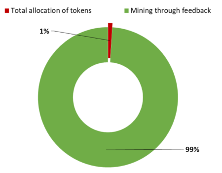 The economy of EasyFeedback Token (EFT)