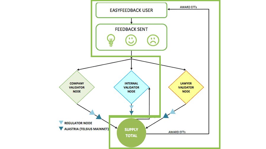 How-does-the-Lawyer-Validator-Node-work